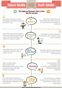 Infographic of hard and soft skills